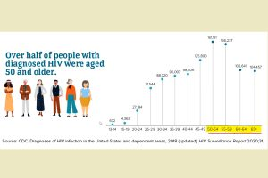 CDC HIV Chart 2018